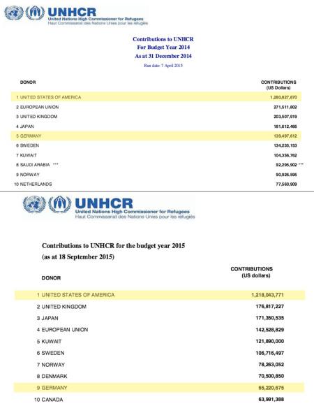 Die offiziellen Zahlen des UNHCR für 2014 und 2015 (vorläufig).